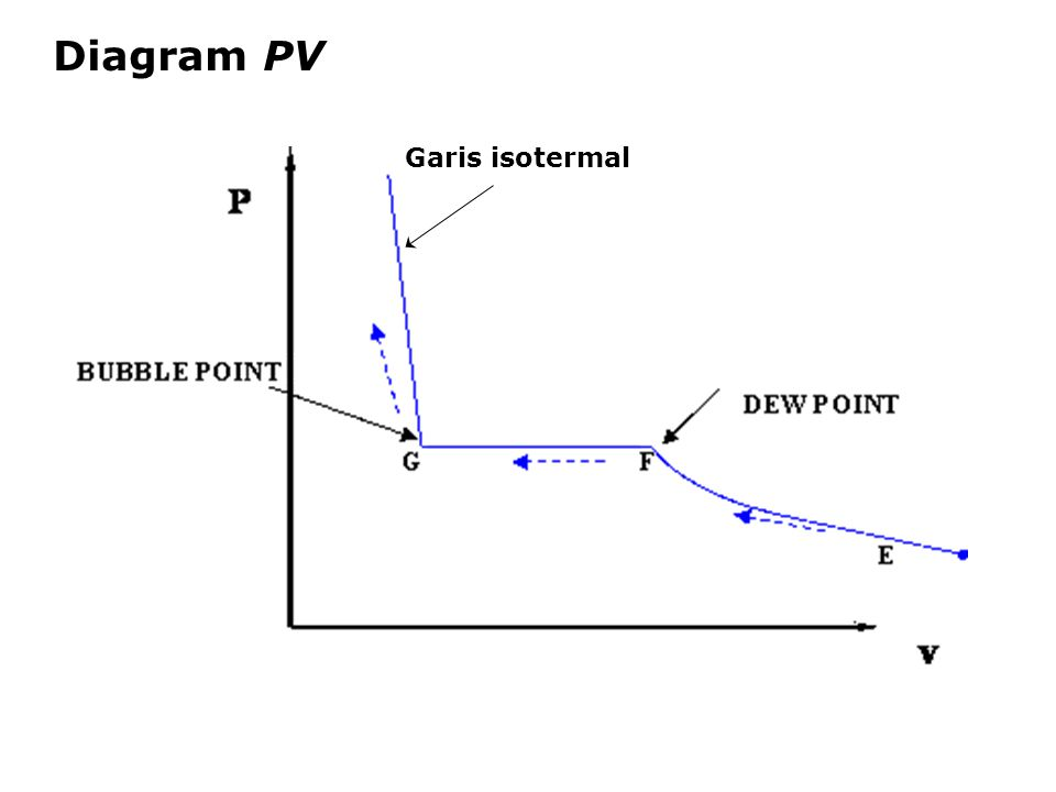 Diagram PV Garis isotermal
