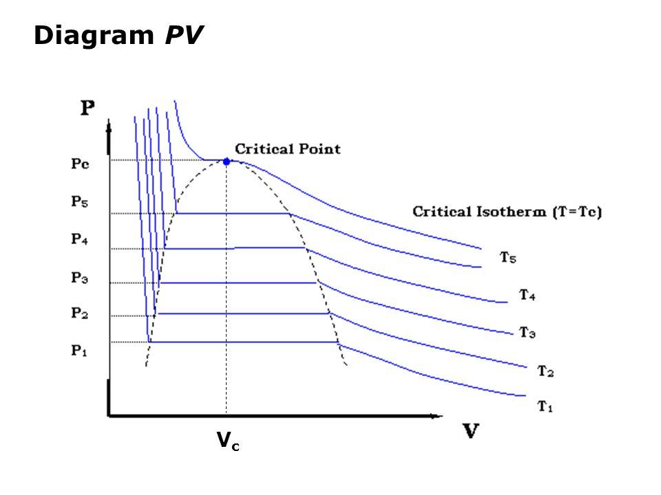 Diagram PV Vc