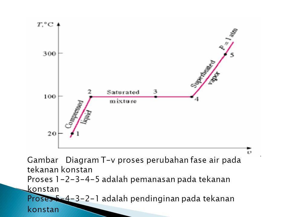 Gambar Diagram T-v proses perubahan fase air pada tekanan konstan