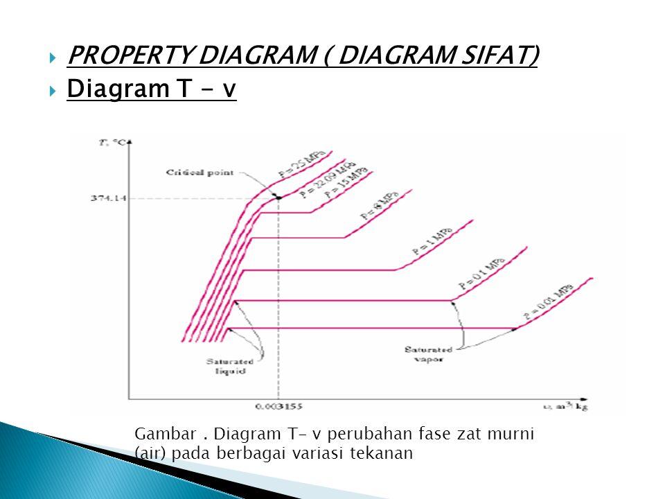 PROPERTY DIAGRAM ( DIAGRAM SIFAT) Diagram T - v
