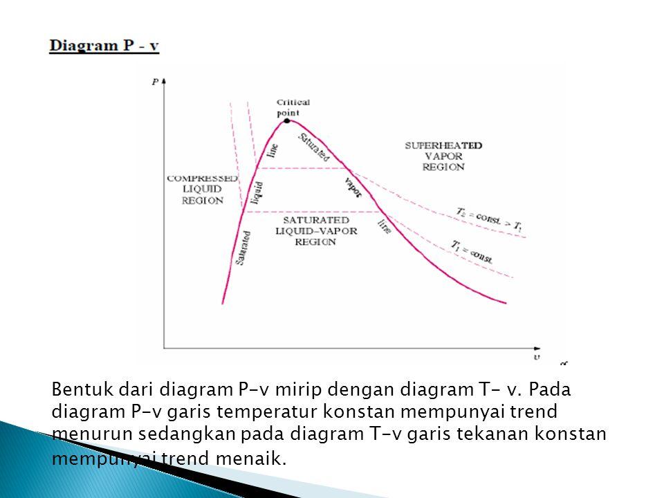 Bentuk dari diagram P-v mirip dengan diagram T- v
