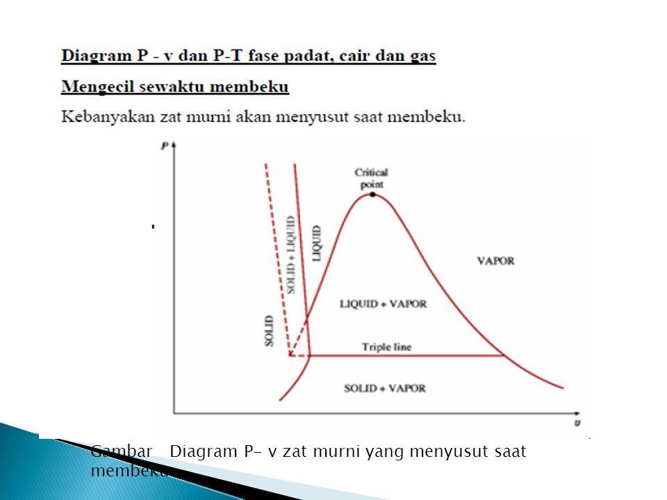 Gambar Diagram P- v zat murni yang menyusut saat membeku