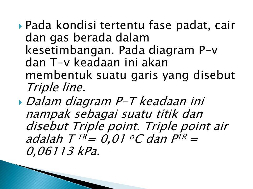 Pada kondisi tertentu fase padat, cair dan gas berada dalam kesetimbangan. Pada diagram P-v dan T-v keadaan ini akan membentuk suatu garis yang disebut Triple line.