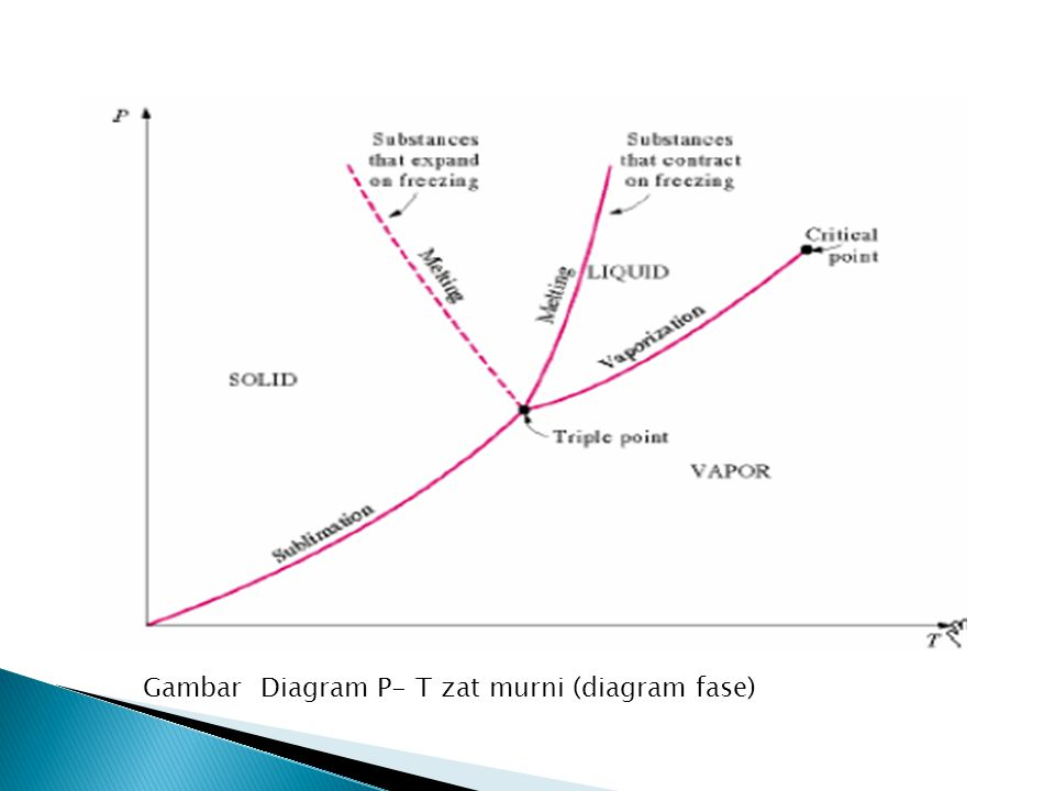 Gambar Diagram P- T zat murni (diagram fase)