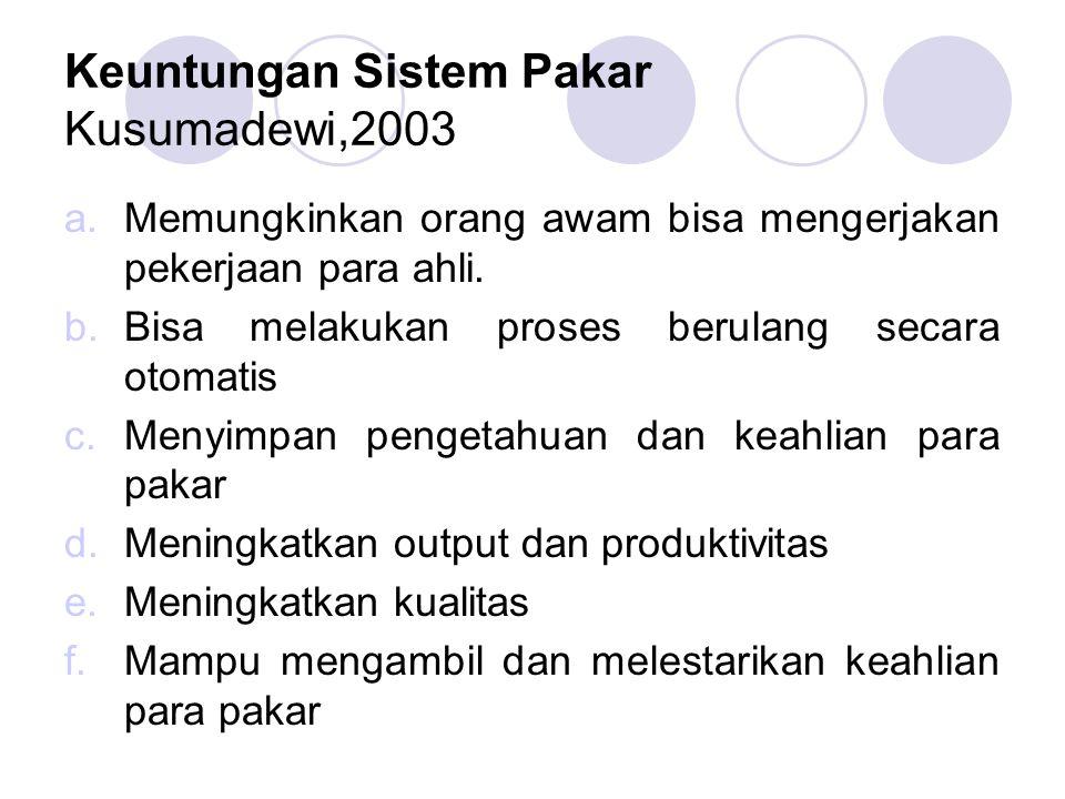 Keuntungan Sistem Pakar Kusumadewi,2003