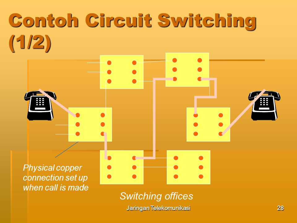 Contoh Circuit Switching (1/2)