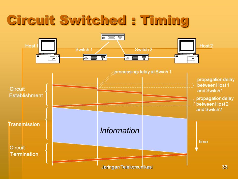 Circuit Switched : Timing