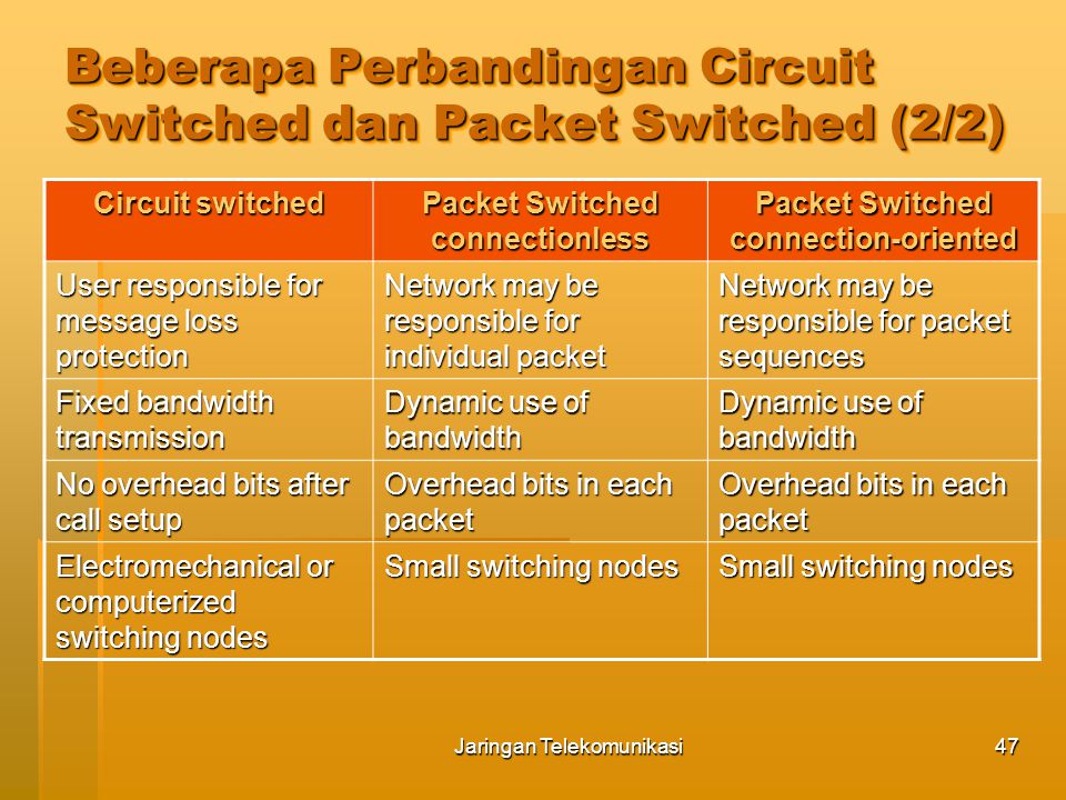 Beberapa Perbandingan Circuit Switched dan Packet Switched (2/2)