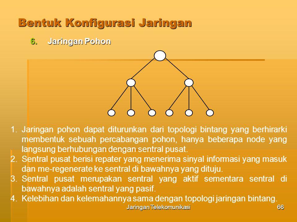 Bentuk Konfigurasi Jaringan