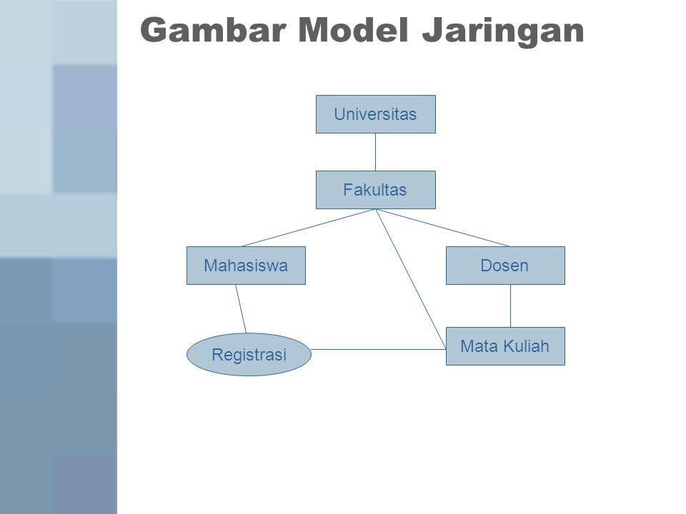 Gambar Model Jaringan Universitas Fakultas Mahasiswa Dosen Mata Kuliah