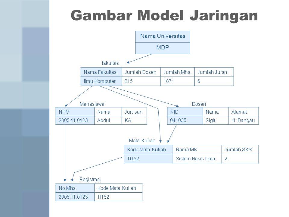 Gambar Model Jaringan Nama Universitas MDP fakultas Nama Fakultas
