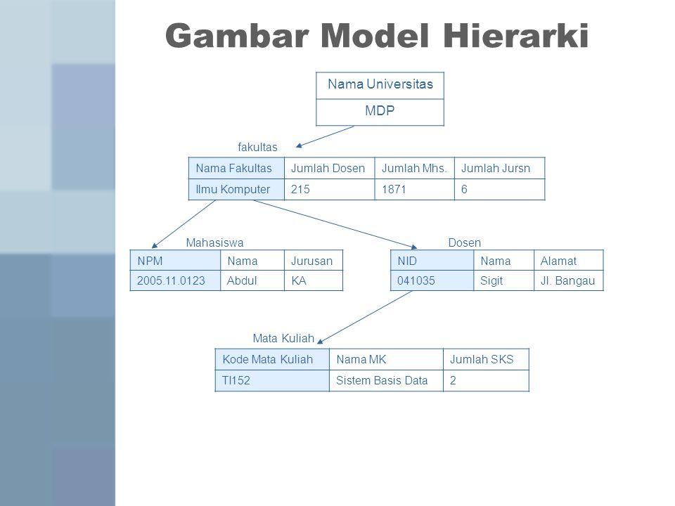 Gambar Model Hierarki Nama Universitas MDP fakultas Nama Fakultas