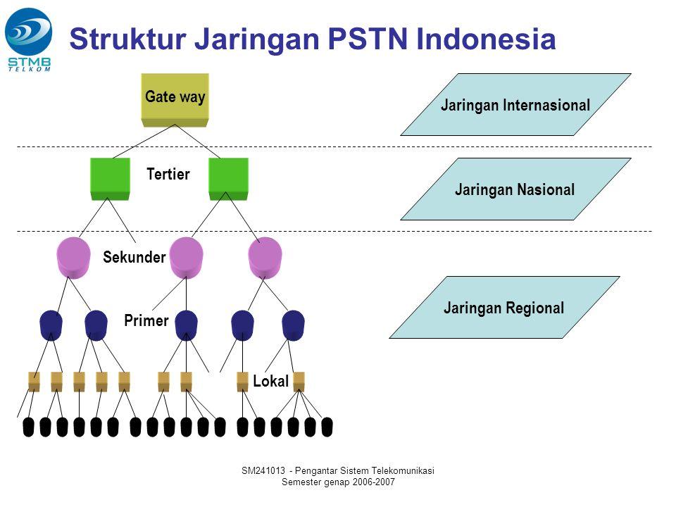 Struktur Jaringan PSTN Indonesia