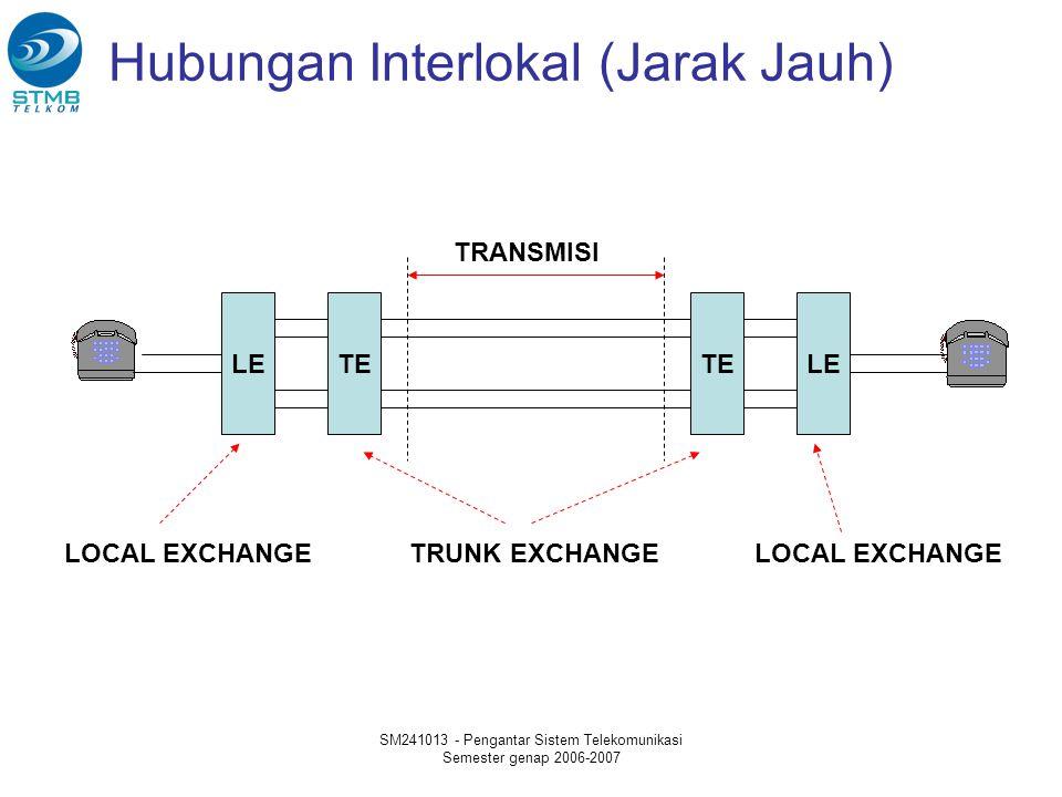Hubungan Interlokal (Jarak Jauh)