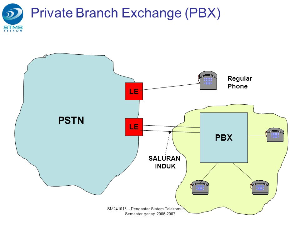 Private Branch Exchange (PBX)