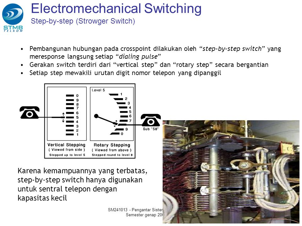 Electromechanical Switching Step-by-step (Strowger Switch)