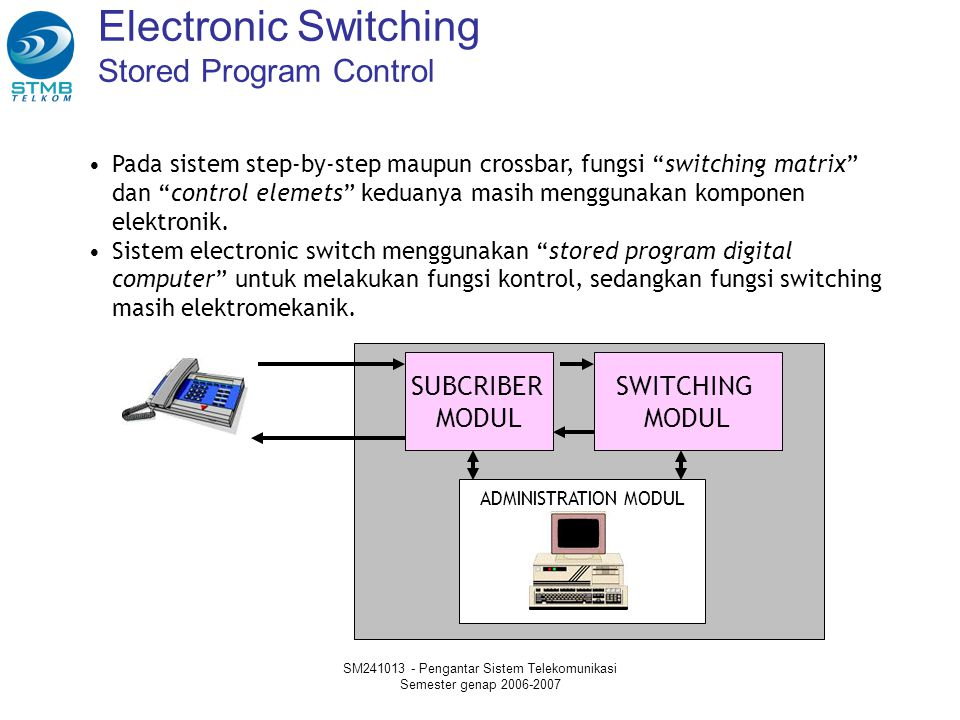 Electronic Switching Stored Program Control