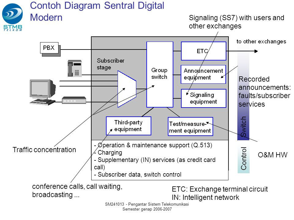 Contoh Diagram Sentral Digital Modern