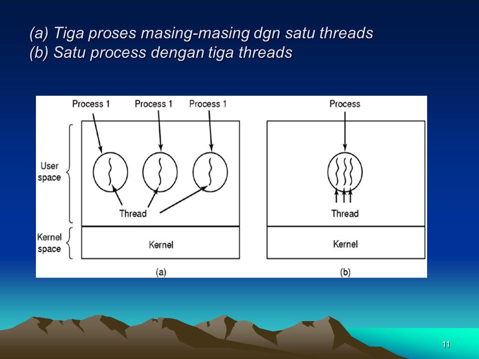 (a) Tiga proses masing-masing dgn satu threads (b) Satu process dengan tiga threads