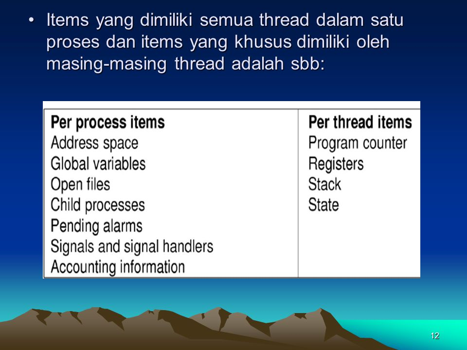 Items yang dimiliki semua thread dalam satu proses dan items yang khusus dimiliki oleh masing-masing thread adalah sbb: