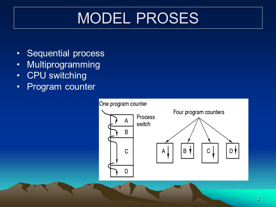 MODEL PROSES Sequential process Multiprogramming CPU switching