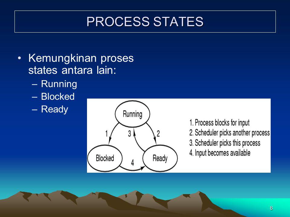 PROCESS STATES Kemungkinan proses states antara lain: Running Blocked