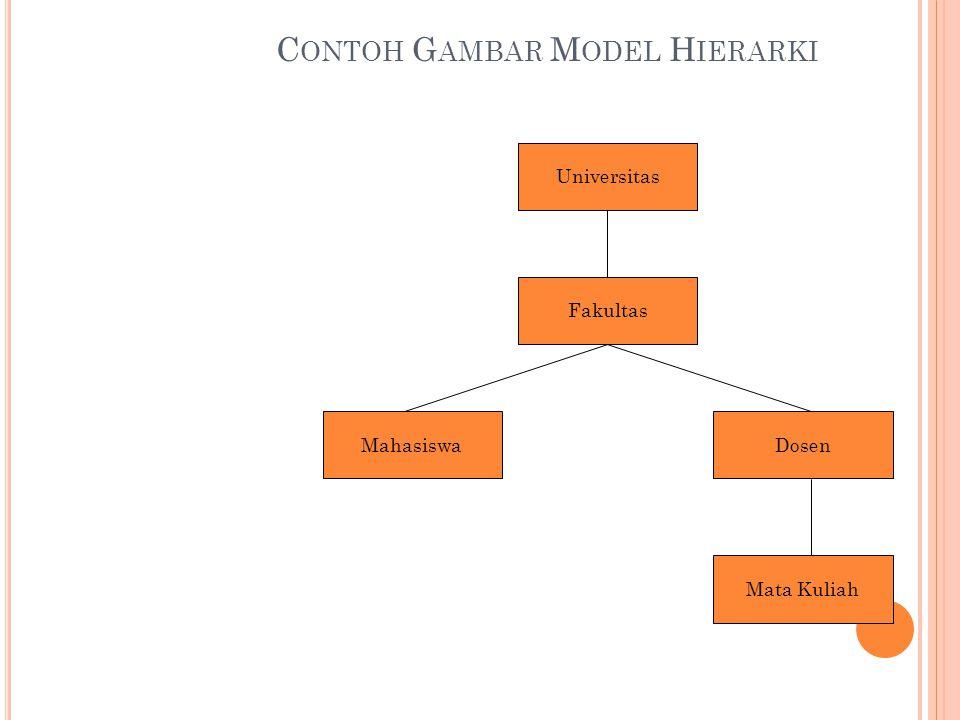 Contoh Gambar Model Hierarki