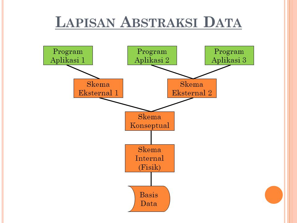 Lapisan Abstraksi Data