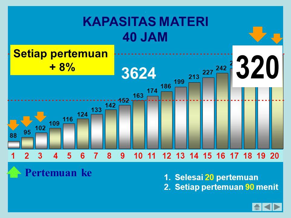 320 3624 KAPASITAS MATERI 40 JAM Setiap pertemuan + 8% Pertemuan ke