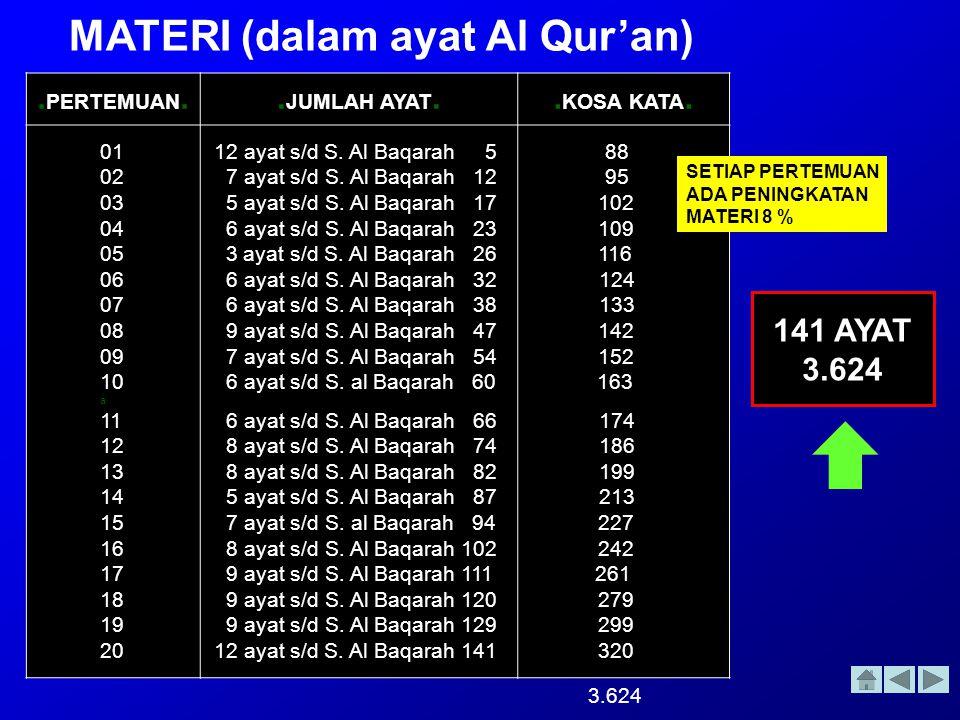 MATERI (dalam ayat Al Qur'an)