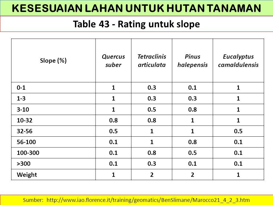KESESUAIAN LAHAN UNTUK HUTAN TANAMAN Table 43 - Rating untuk slope