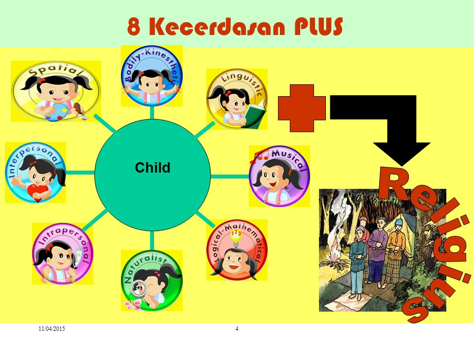 8 Kecerdasan PLUS Child Religius 11/04/2017 4