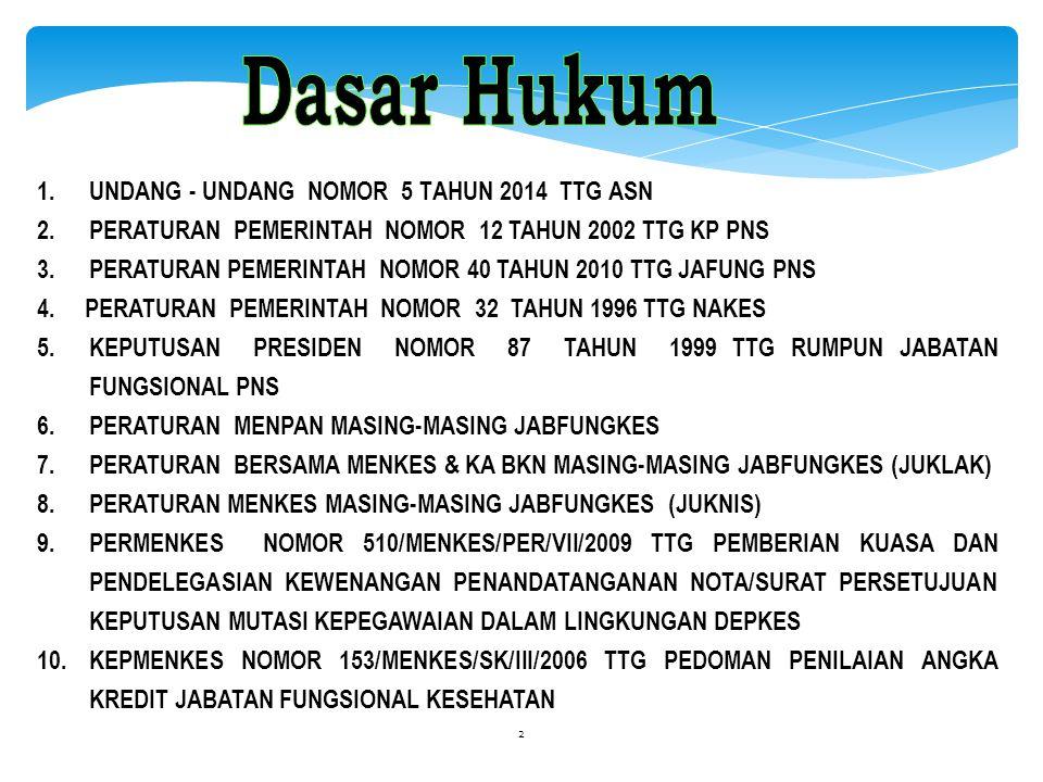 Dasar Hukum UNDANG - UNDANG NOMOR 5 TAHUN 2014 TTG ASN