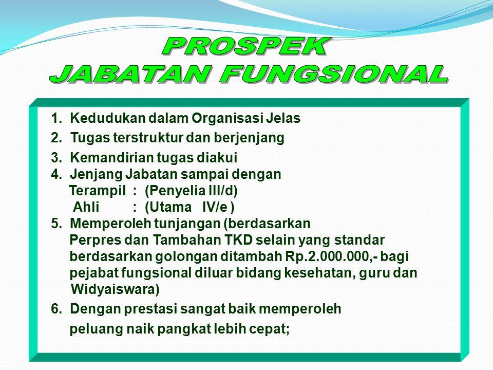 PROSPEK JABATAN FUNGSIONAL 1. Kedudukan dalam Organisasi Jelas