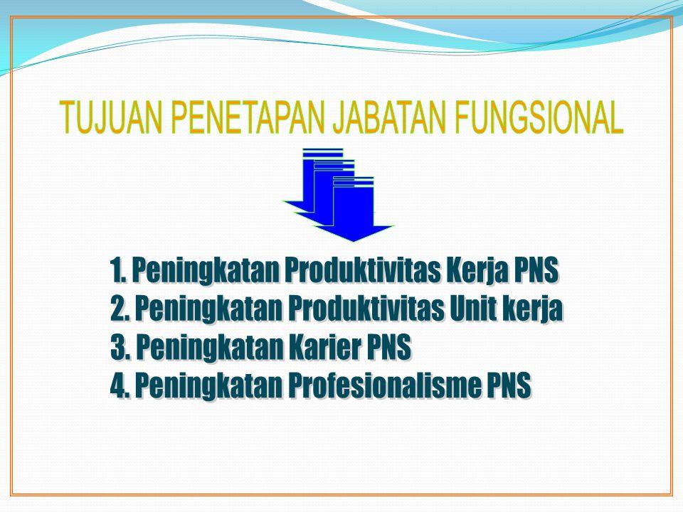 1. Peningkatan Produktivitas Kerja PNS