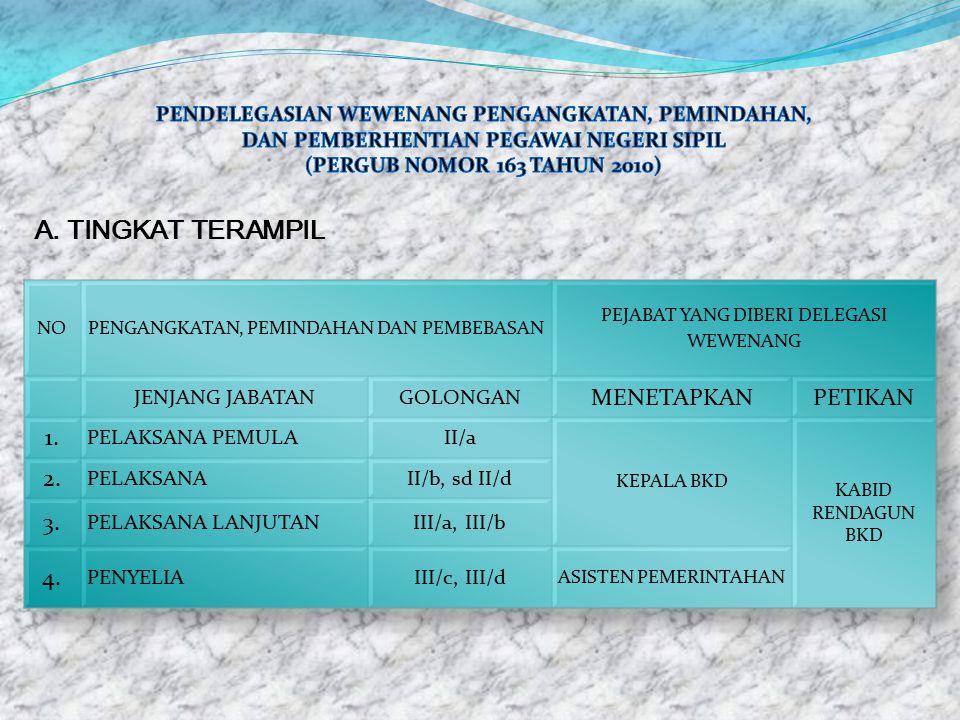 A. TINGKAT TERAMPIL MENETAPKAN PETIKAN 1. 2. 3. 4.
