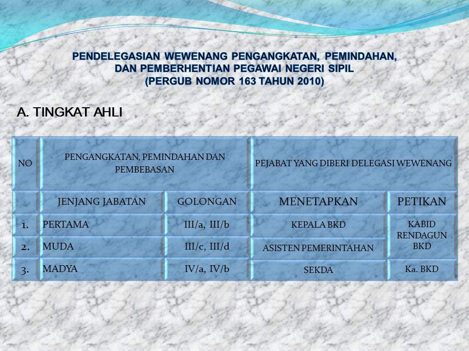 A. TINGKAT AHLI MENETAPKAN PETIKAN 1. 2. 3.