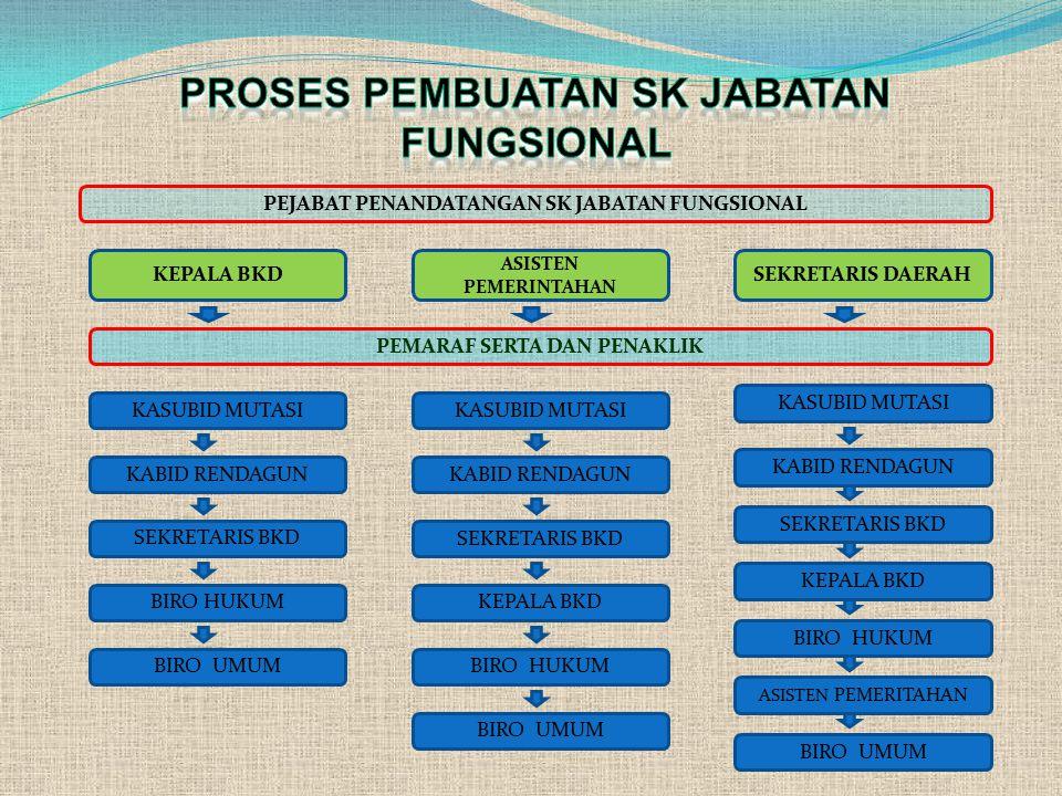 PROSES PEMBUATAN SK JABATAN FUNGSIONAL