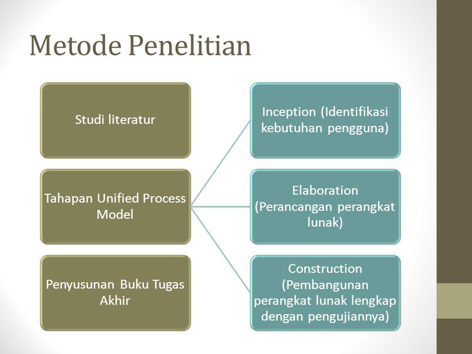 Metode Penelitian Studi literatur Tahapan Unified Process Model