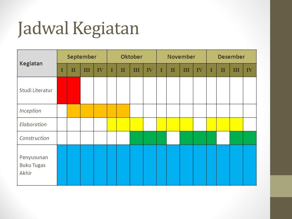 Jadwal Kegiatan Kegiatan September Oktober November Desember I II III
