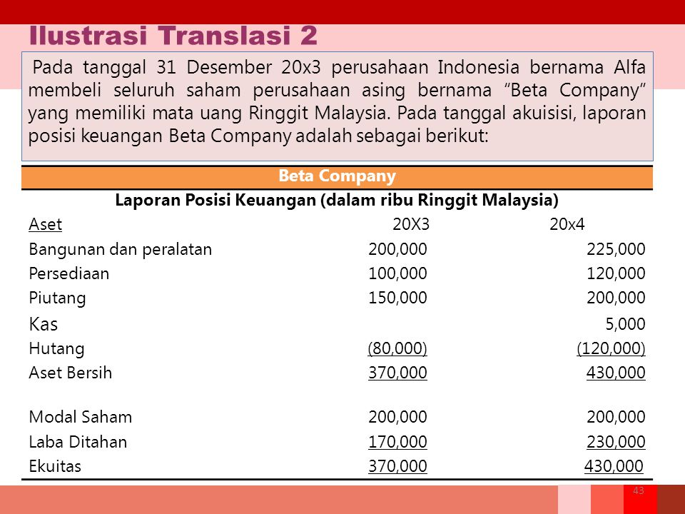 Laporan Posisi Keuangan (dalam ribu Ringgit Malaysia)