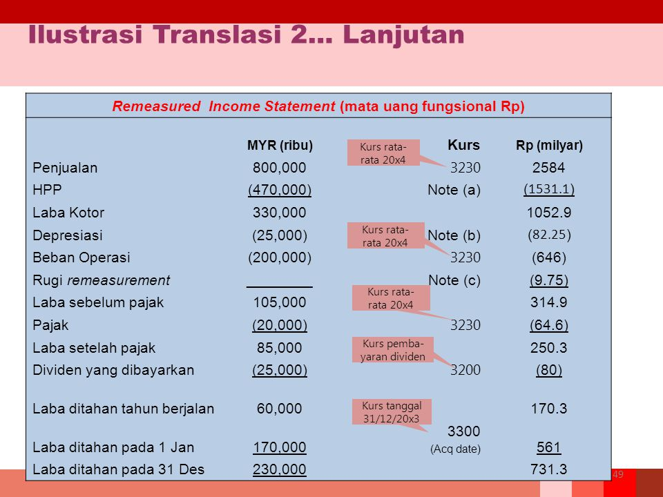 Remeasured Income Statement (mata uang fungsional Rp)