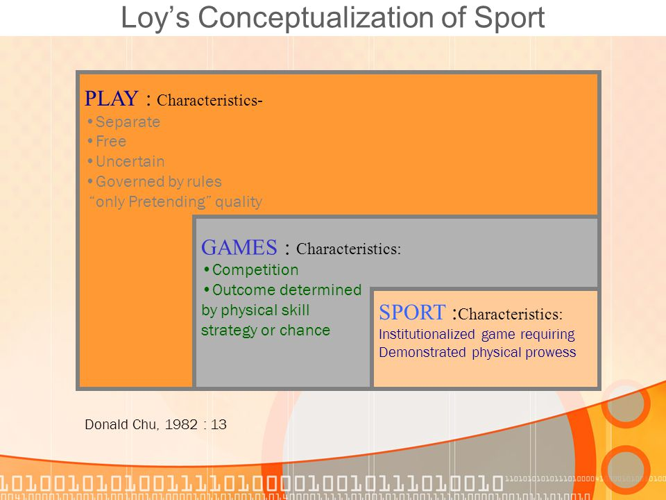 Loy's Conceptualization of Sport