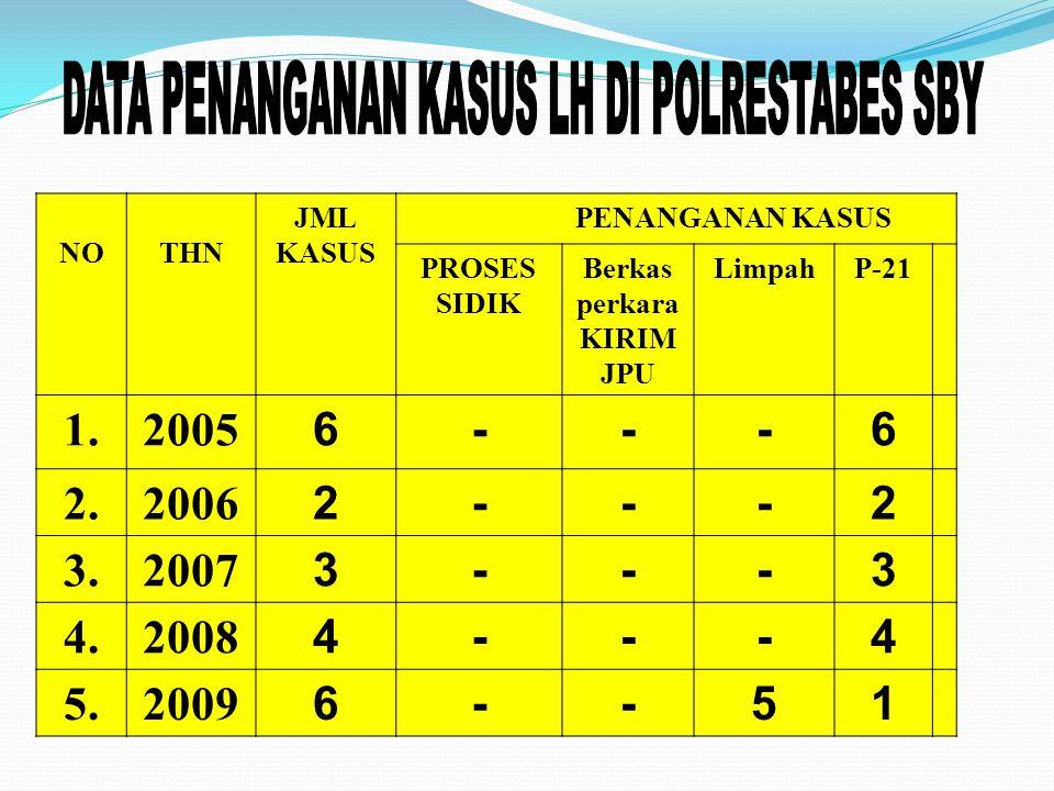 DATA PENANGANAN KASUS LH DI POLRESTABES SBY
