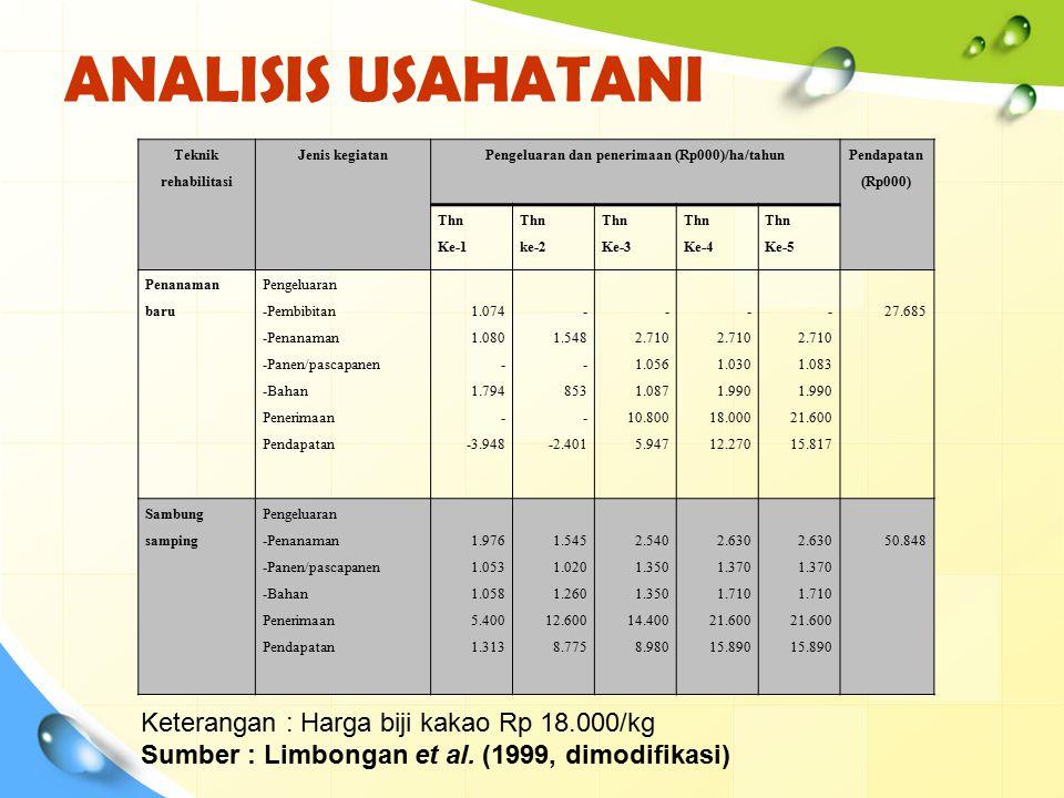 Pengeluaran dan penerimaan (Rp000)/ha/tahun