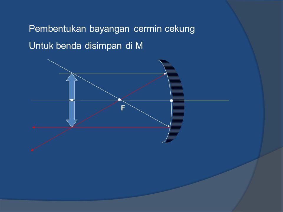 Pembentukan bayangan cermin cekung Untuk benda disimpan di M