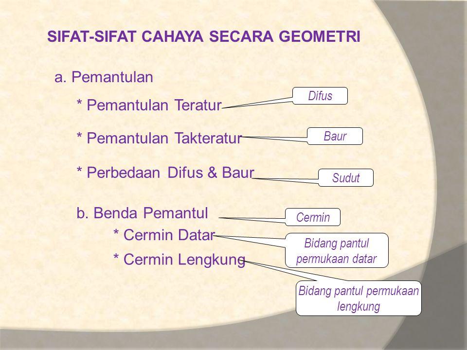 SIFAT-SIFAT CAHAYA SECARA GEOMETRI