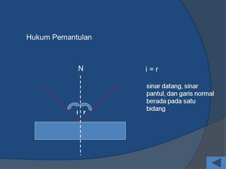 Hukum Pemantulan N i = r sinar datang, sinar pantul, dan garis normal berada pada satu bidang i r