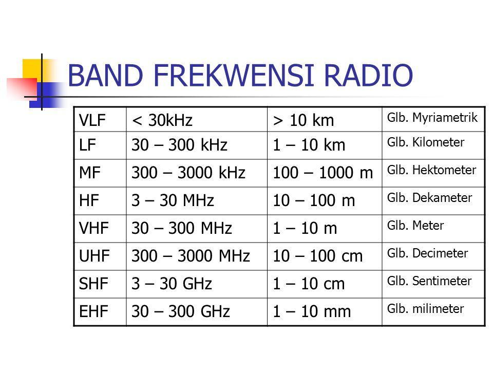 BAND FREKWENSI RADIO VLF < 30kHz > 10 km LF 30 – 300 kHz