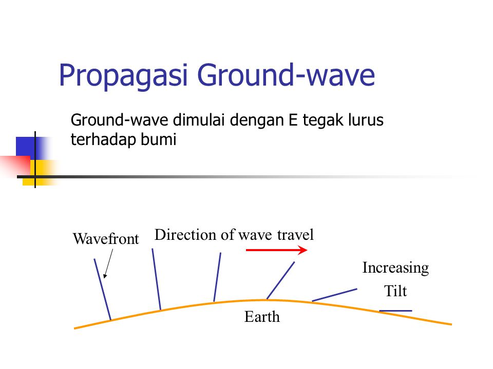 Propagasi Ground-wave